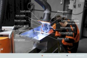 Fine dust - Why is Welding Fumes Extraction So Important?