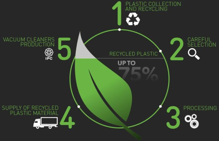 Black is now Green – Recycled Plastics
